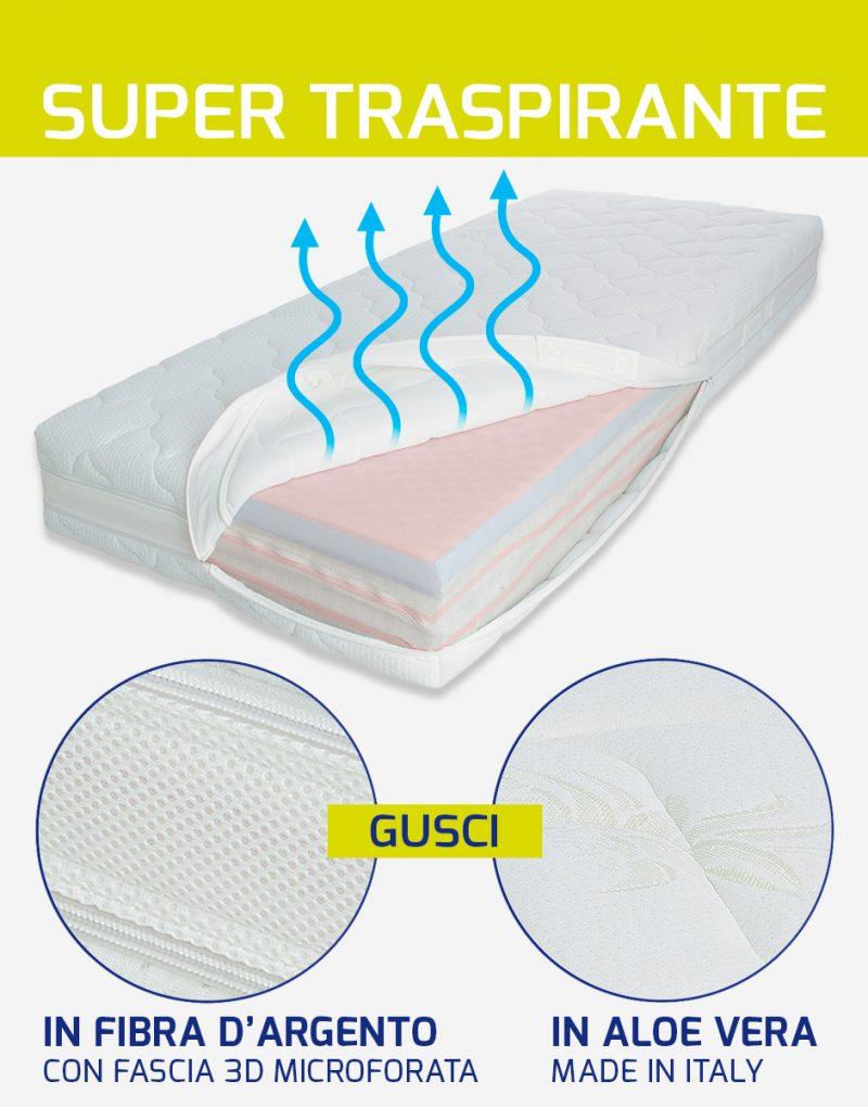 fresia-materasso-7-strati-memory-foam-hd-morbido-fibra-argento